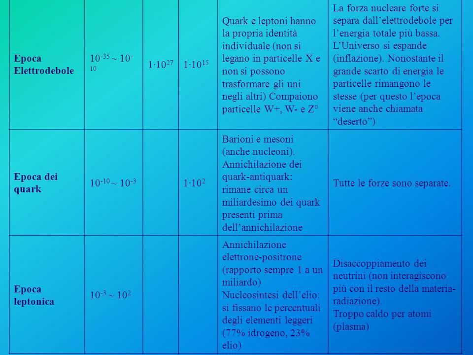 Epoca Elettrodebole 10 -35 ~ 10 - 10 1·10 27 1·10 15 Quark e leptoni hanno la propria identità individuale (non si legano in particelle X e non si pos