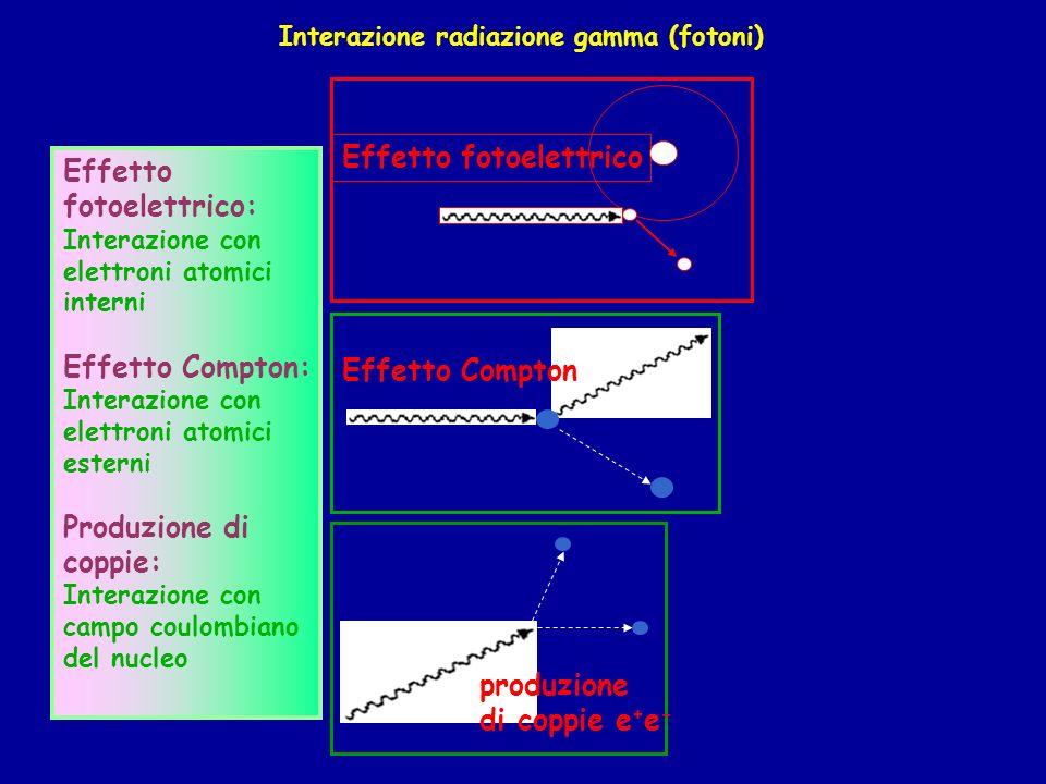 Interazione radiazione gamma (fotoni) Effetto fotoelettrico Effetto Compton produzione di coppie e + e - Effetto fotoelettrico: Interazione con elettroni atomici interni Effetto Compton: Interazione con elettroni atomici esterni Produzione di coppie: Interazione con campo coulombiano del nucleo