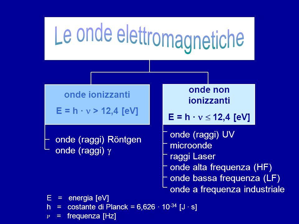 onde ionizzanti E = h · > 12,4 [eV] onde non ionizzanti E = h · 12,4 [eV] onde (raggi) UV microonde raggi Laser onde alta frequenza (HF) onde bassa frequenza (LF) onde a frequenza industriale onde (raggi) Röntgen onde (raggi) E = energia [eV] h = costante di Planck = 6,626 · 10 -34 [J · s] = frequenza [Hz]