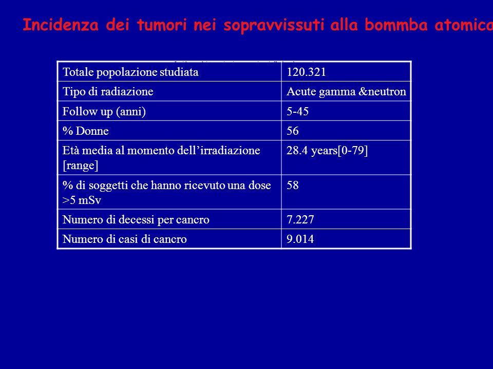Totale popolazione studiata120.321 Tipo di radiazioneAcute gamma &neutron Follow up (anni)5-45 % Donne56 Età media al momento dellirradiazione [range] 28.4 years[0-79] % di soggetti che hanno ricevuto una dose >5 mSv 58 Numero di decessi per cancro7.227 Numero di casi di cancro9.014 Incidenza dei tumori nei sopravvissuti alla bommba atomica Incidenza dei tumori nei sopravvissuti alla bomba atomica