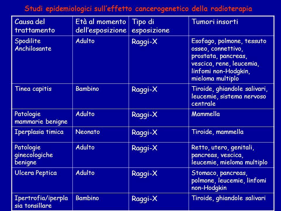 Causa del trattamento Età al momento dellesposizione Tipo di esposizione Tumori insorti Spodilite Anchilosante Adulto Raggi-X Esofago, polmone, tessuto osseo, connettivo, prostata, pancreas, vescica, rene, leucemia, linfomi non-Hodgkin, mieloma multiplo Tinea capitisBambino Raggi-X Tiroide, ghiandole salivari, leucemie, sistema nervoso centrale Patologie mammarie benigne Adulto Raggi-X Mammella Iperplasia timicaNeonato Raggi-X Tiroide, mammella Patologie ginecologiche benigne Adulto Raggi-X Retto, utero, genitali, pancreas, vescica, leucemie, mieloma multiplo Ulcera PepticaAdulto Raggi-X Stomaco, pancreas, polmone, leucemie, linfomi non-Hodgkin Ipertrofia/iperpla sia tonsillare Bambino Raggi-X Tiroide, ghiandole salivari Studi epidemiologici sulleffetto cancerogenetico della radioterapia