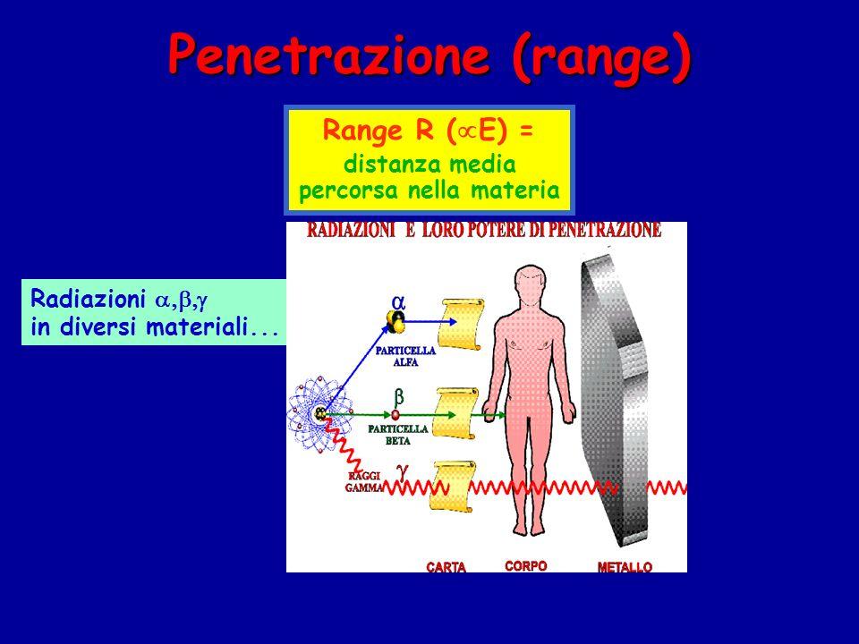 Penetrazione (range) Radiazioni in diversi materiali...