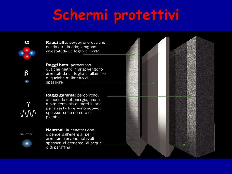 RF (radio frequenze) Effetti termici Danni alla salute da riscaldamento (es.