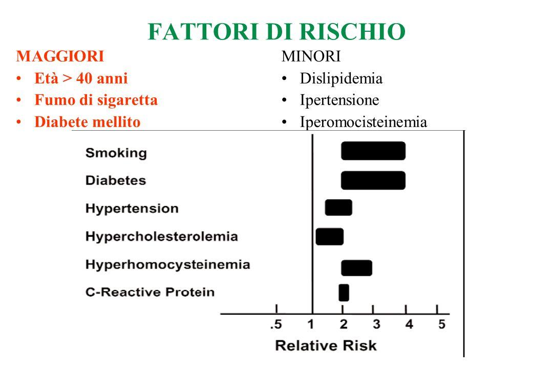 FATTORI DI RISCHIO MAGGIORI Età > 40 anni Fumo di sigaretta Diabete mellito MINORI Dislipidemia Ipertensione Iperomocisteinemia