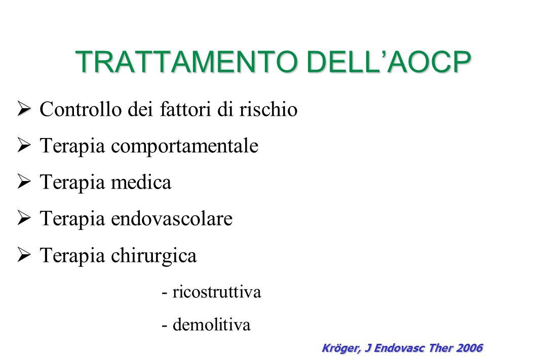TRATTAMENTO DELLAOCP Controllo dei fattori di rischio Terapia comportamentale Terapia medica Terapia endovascolare Terapia chirurgica - ricostruttiva - demolitiva Kröger, J Endovasc Ther 2006