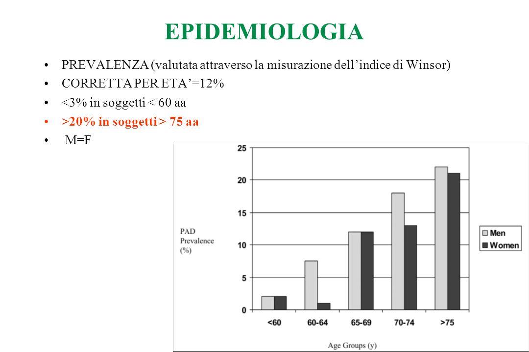 EPIDEMIOLOGIA PREVALENZA (valutata attraverso la misurazione dellindice di Winsor) CORRETTA PER ETA=12% <3% in soggetti < 60 aa >20% in soggetti > 75 aa M=F
