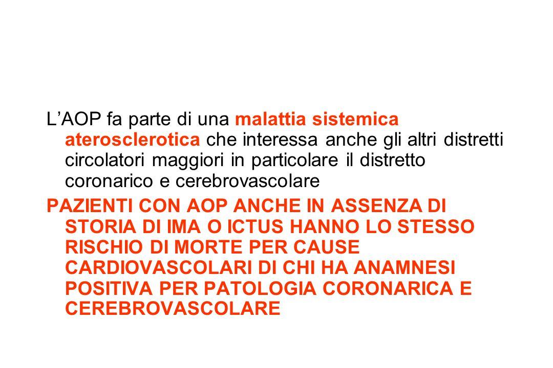 LAOP fa parte di una malattia sistemica aterosclerotica che interessa anche gli altri distretti circolatori maggiori in particolare il distretto coronarico e cerebrovascolare PAZIENTI CON AOP ANCHE IN ASSENZA DI STORIA DI IMA O ICTUS HANNO LO STESSO RISCHIO DI MORTE PER CAUSE CARDIOVASCOLARI DI CHI HA ANAMNESI POSITIVA PER PATOLOGIA CORONARICA E CEREBROVASCOLARE