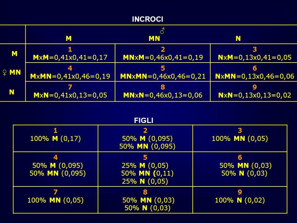 M MN N M MN N 1 MxM=0,41x0,41=0,17 2 MNxM=0,46x0,41=0,19 3 NxM=0,13x0,41=0,05 4 MxMN=0,41x0,46=0,19 5 MNxMN=0,46x0,46=0,21 6 NxMN=0,13x0,46=0,06 7 MxN