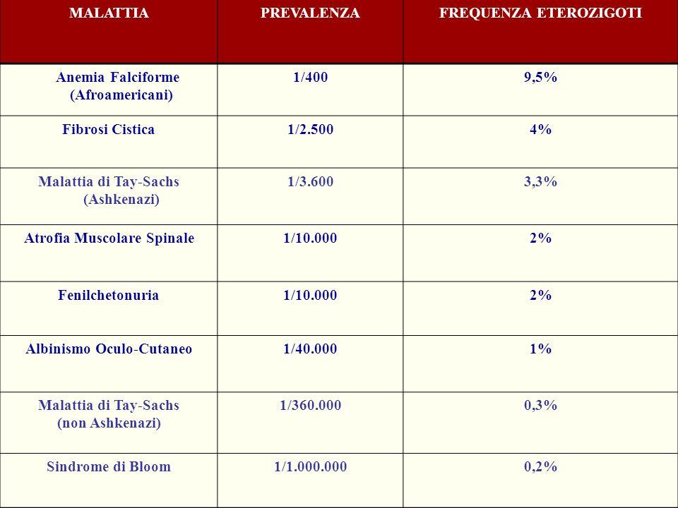 MALATTIAPREVALENZAFREQUENZA ETEROZIGOTI Anemia Falciforme (Afroamericani) 1/4009,5% Fibrosi Cistica1/2.5004% Malattia di Tay-Sachs (Ashkenazi) 1/3.600