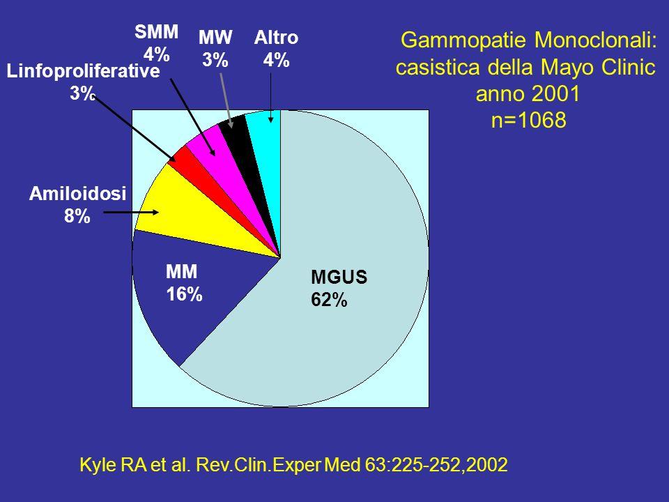 MGUS 62% Amiloidosi 8% MM 16% Linfoproliferative 3% Altro 4% MW 3% SMM 4% Gammopatie Monoclonali: casistica della Mayo Clinic anno 2001 n=1068 Kyle RA