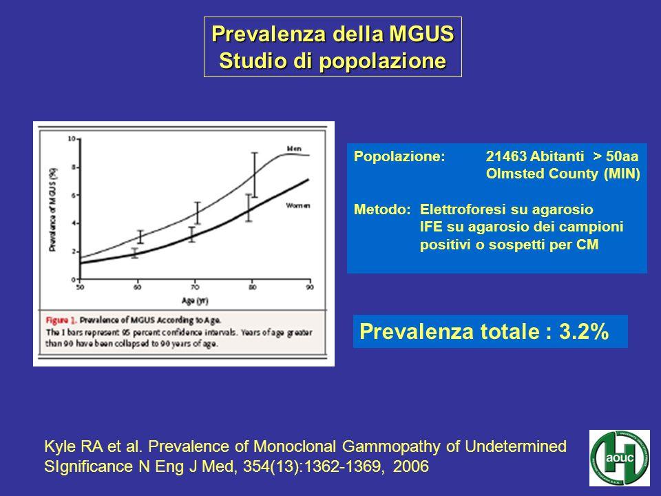 Prevalenza della MGUS Studio di popolazione Popolazione:21463 Abitanti > 50aa Olmsted County (MIN) Metodo: Elettroforesi su agarosio IFE su agarosio d