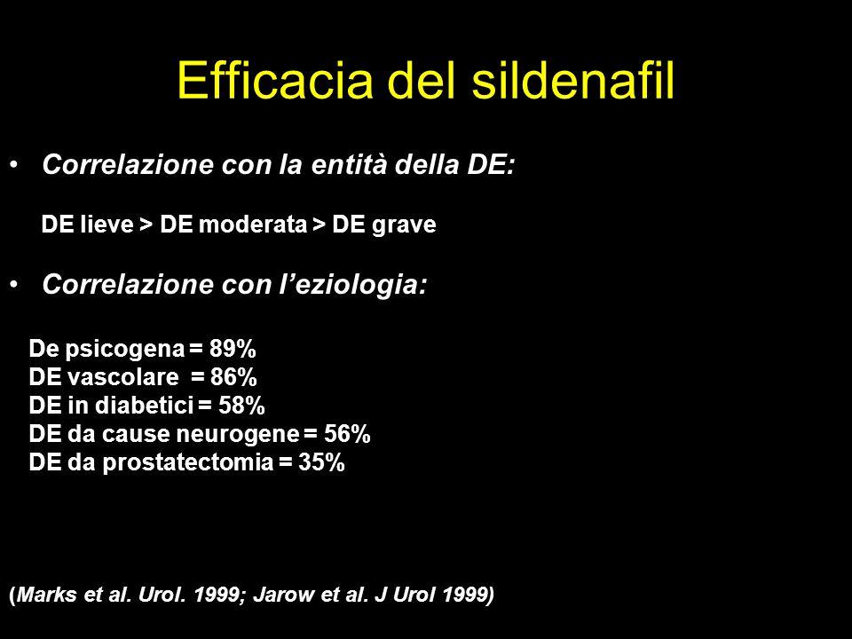 Efficacia del sildenafil Correlazione con la entità della DE: DE lieve > DE moderata > DE grave Correlazione con leziologia: De psicogena = 89% DE vascolare = 86% DE in diabetici = 58% DE da cause neurogene = 56% DE da prostatectomia = 35% (Marks et al.