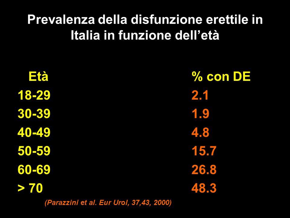 Prevalenza della disfunzione erettile in Italia in funzione delletà Età% con DE 18-29 2.1 30-391.9 40-494.8 50-5915.7 60-6926.8 > 7048.3 (Parazzini et