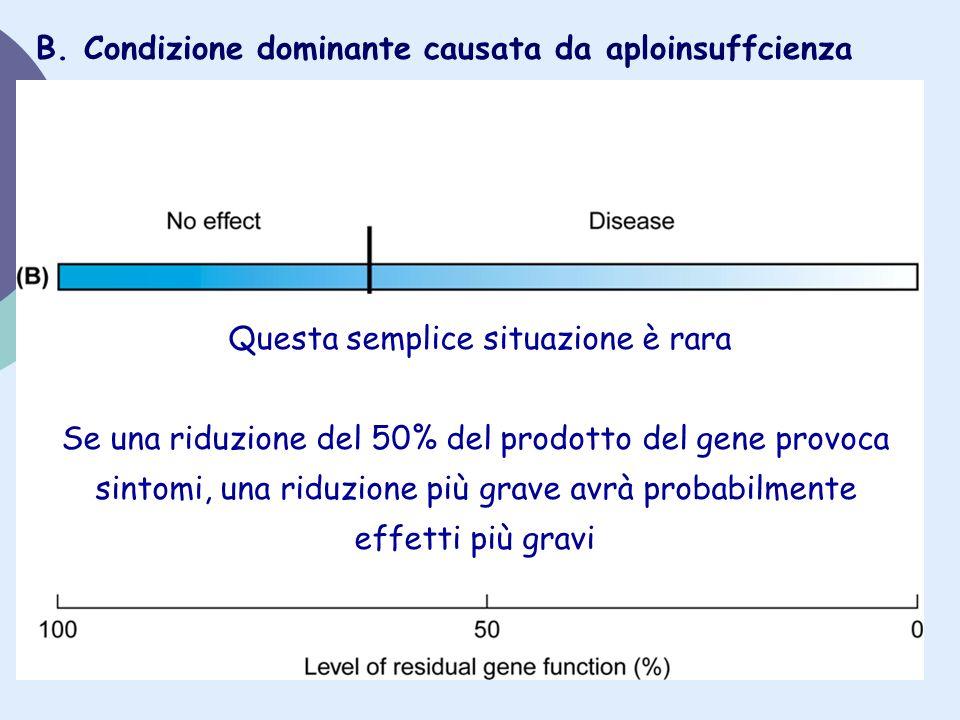 Questa semplice situazione è rara Se una riduzione del 50% del prodotto del gene provoca sintomi, una riduzione più grave avrà probabilmente effetti p