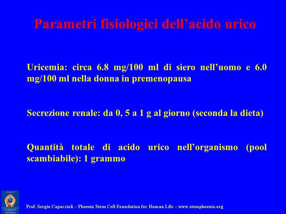 Parametri fisiologici dellacido urico Uricemia: circa 6.8 mg/100 ml di siero nelluomo e 6.0 mg/100 ml nella donna in premenopausa Secrezione renale: d