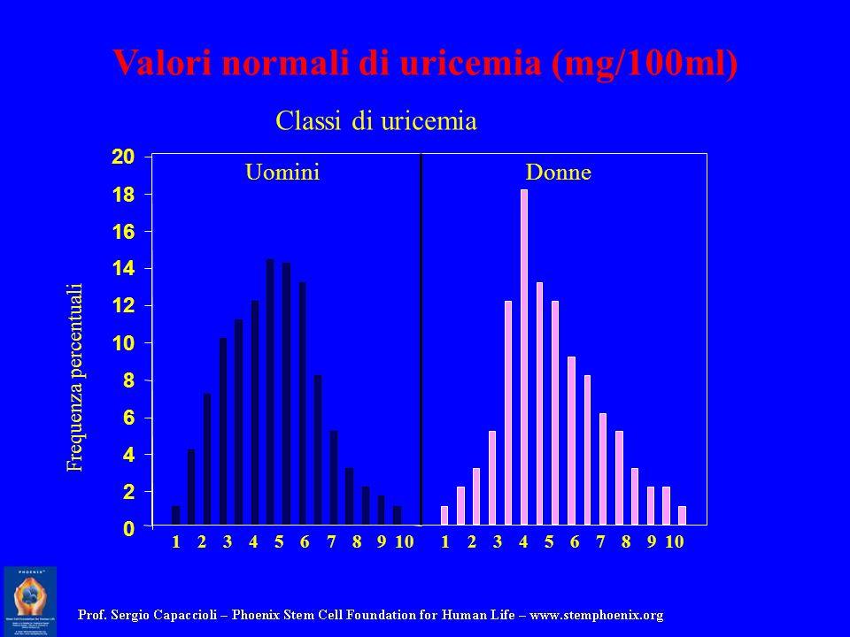 0 2 4 6 8 10 12 14 16 18 20 UominiDonne Frequenza percentuali 1234567891012345678 9 Classi di uricemia Valori normali di uricemia (mg/100ml)