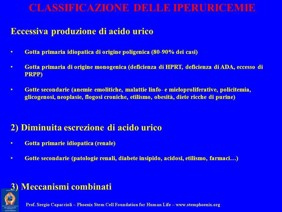 CLASSIFICAZIONE DELLE IPERURICEMIE Eccessiva produzione di acido urico Gotta primaria idiopatica di origine poligenica (80-90% dei casi) Gotta primari