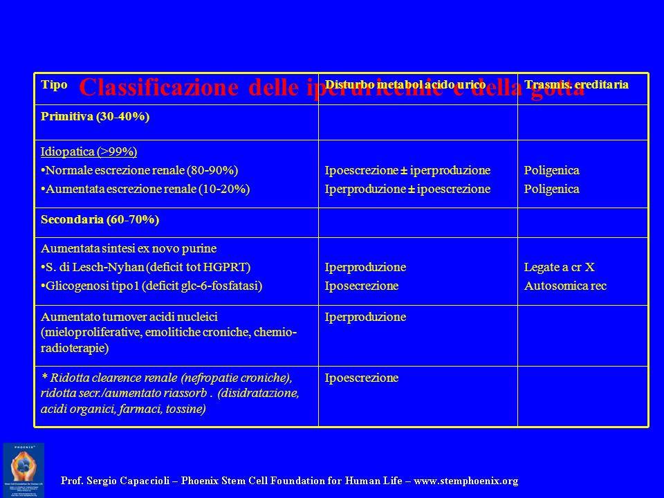 Classificazione delle iperuricemie e della gotta TipoDisturbo metabol acido uricoTrasmis. ereditaria Primitiva (30-40%) Idiopatica (>99%) Normale escr