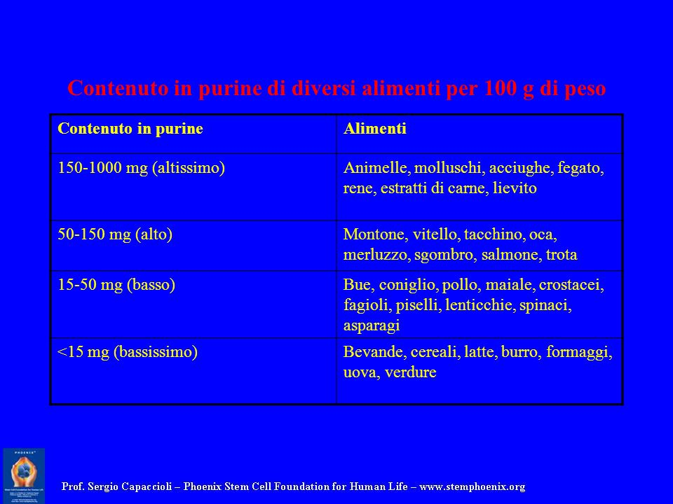 Contenuto in purine di diversi alimenti per 100 g di peso Contenuto in purineAlimenti 150-1000 mg (altissimo)Animelle, molluschi, acciughe, fegato, re