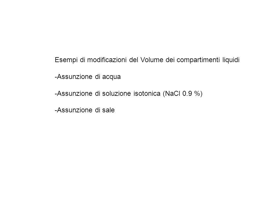 Esempi di modificazioni del Volume dei compartimenti liquidi -Assunzione di acqua -Assunzione di soluzione isotonica (NaCl 0.9 %) -Assunzione di sale