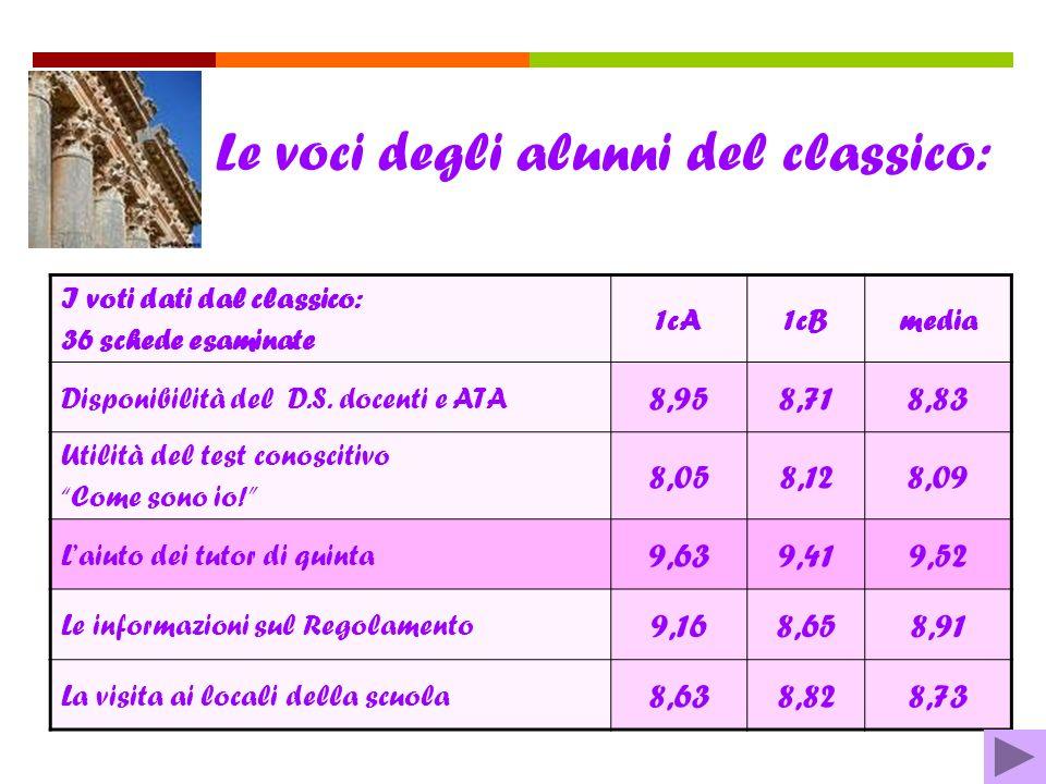 Le voci degli alunni del classico: I voti dati dal classico: 36 schede esaminate 1cA1cBmedia Disponibilità del D.S.