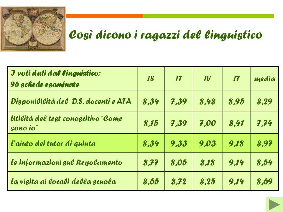 Così dicono i ragazzi del linguistico I voti dati dal linguistico: 96 schede esaminate 1S1T1V1Tmedia Disponibilità del D.S. docenti e ATA 8,347,398,48