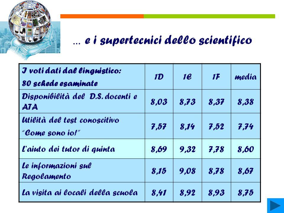 … e i supertecnici dello scientifico I voti dati dal linguistico: 80 schede esaminate 1D1E1Fmedia Disponibilità del D.S.