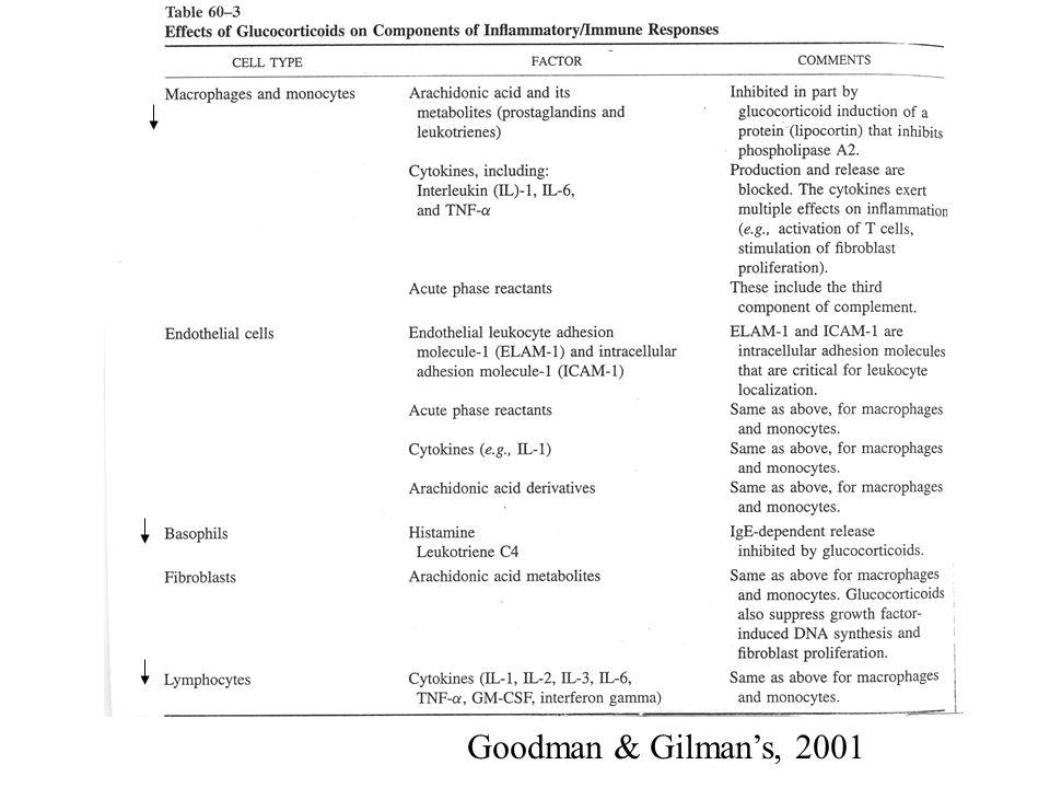 Goodman & Gilmans, 2001