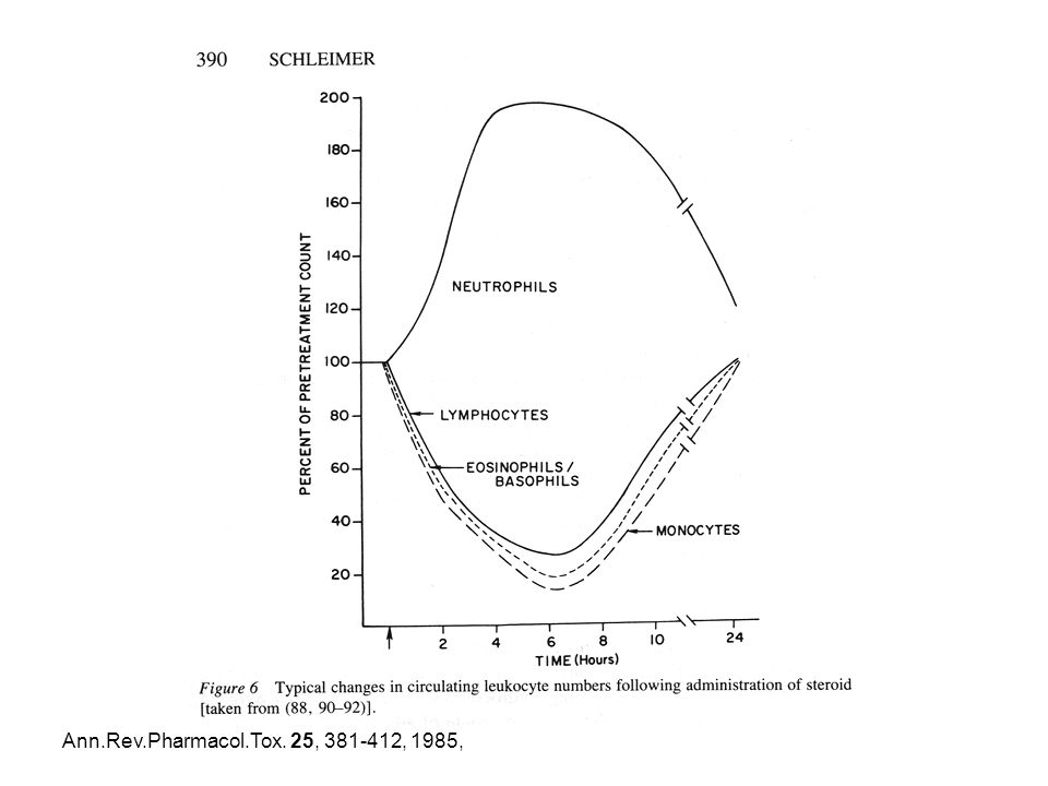 Ann.Rev.Pharmacol.Tox. 25, 381-412, 1985,