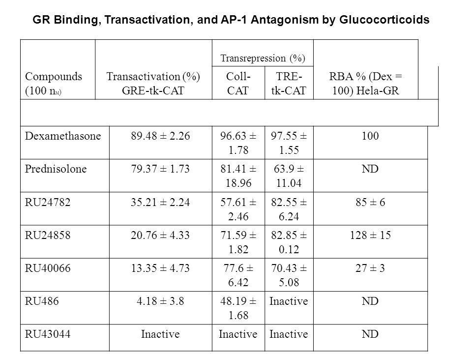 Compounds (100 n M ) Transactivation (%) GRE-tk-CAT Transrepression (%) RBA % (Dex = 100) Hela-GR Coll- CAT TRE- tk-CAT Dexamethasone89.48 ± 2.2696.63