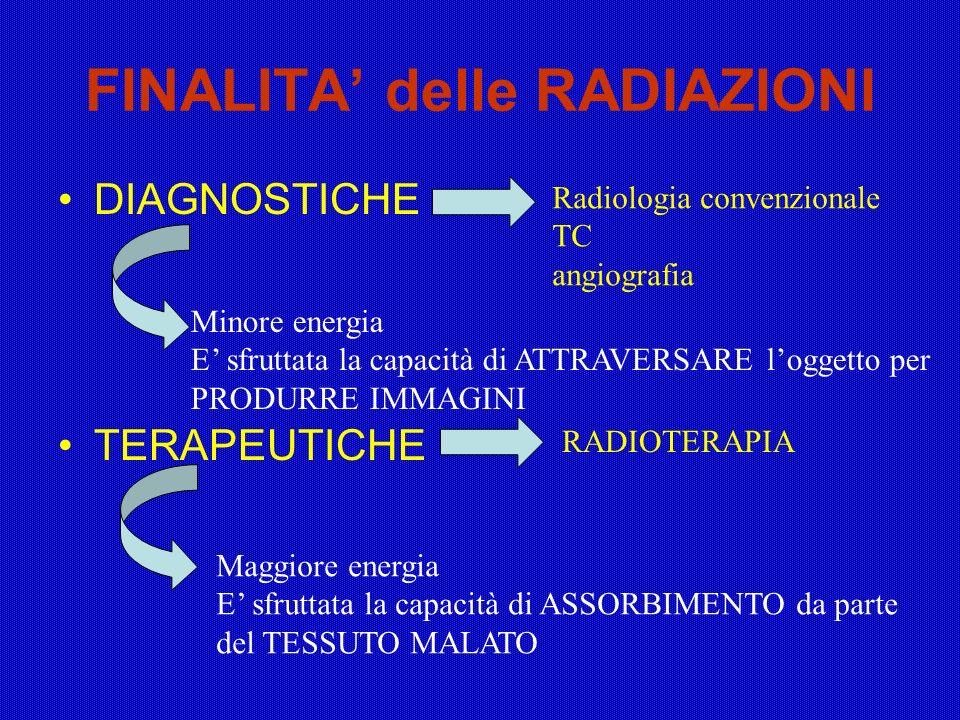 FINALITA delle RADIAZIONI DIAGNOSTICHE TERAPEUTICHE Radiologia convenzionale TC angiografia RADIOTERAPIA Minore energia E sfruttata la capacità di ATT