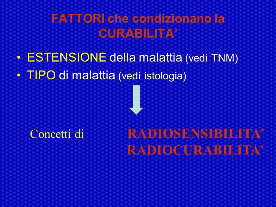 FATTORI che condizionano la CURABILITA ESTENSIONE della malattia (vedi TNM) TIPO di malattia (vedi istologia) Concetti di RADIOSENSIBILITA RADIOCURABI