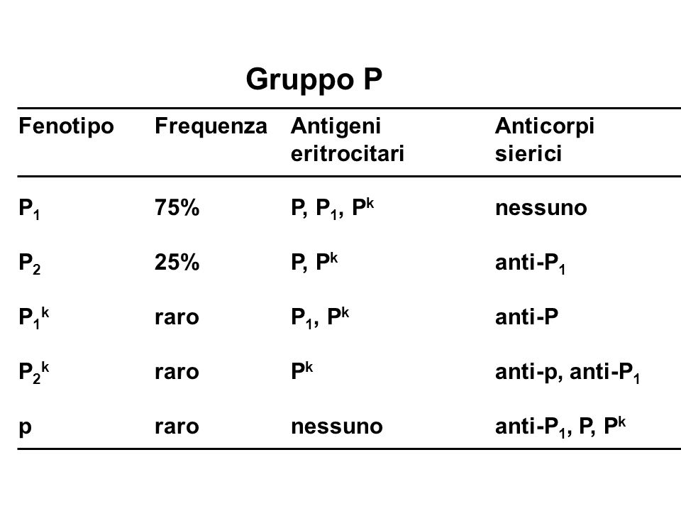 FenotipoFrequenzaAntigeni Anticorpi eritrocitari sierici P 1 75%P, P 1, P k nessuno P 2 25%P, P k anti-P 1 P 1 k raroP 1, P k anti-P P 2 k raroP k ant