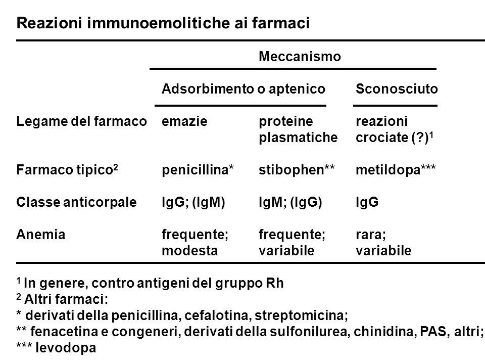 Reazioni immunoemolitiche ai farmaci Meccanismo Adsorbimento o aptenicoSconosciuto Legame del farmaco emazieproteinereazioni plasmatichecrociate (?) 1