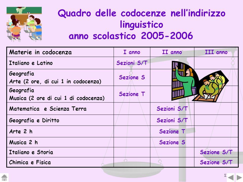 15 Quadro delle codocenze nellindirizzo linguistico anno scolastico 2005-2006 Materie in codocenza I annoII annoIII anno Italiano e LatinoSezioni S/T