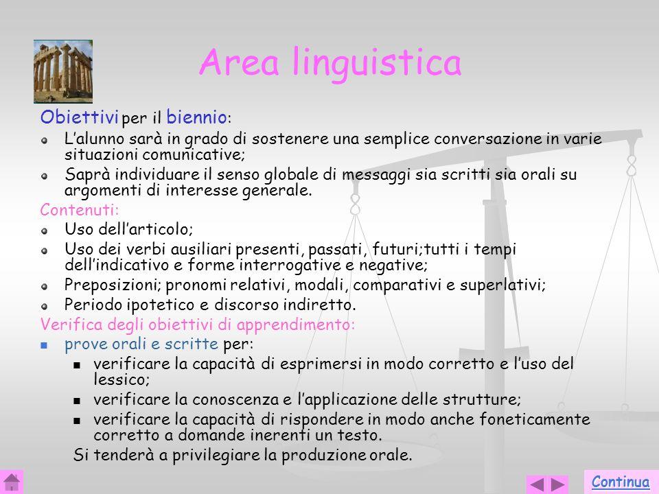 20 Area linguistica Obiettivi per il biennio : Lalunno sarà in grado di sostenere una semplice conversazione in varie situazioni comunicative; Saprà i