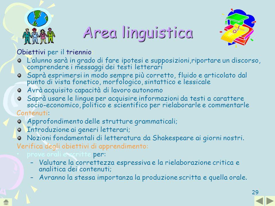 29 Area linguistica Obiettivi per il triennio: Lalunno sarà in grado di fare ipotesi e supposizioni,riportare un discorso, comprendere i messaggi dei