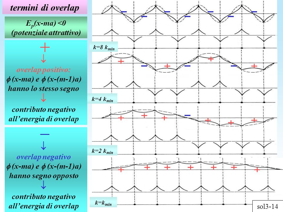 termini di overlap k=k min k=2 k min k=4 k min k=8 k min overlap positivo: (x-ma) e (x-(m-1)a) hanno lo stesso segno contributo negativo allenergia di overlap E p (x-ma) <0 (potenziale attrattivo) overlap negativo (x-ma) e (x-(m-1)a) hanno segno opposto contributo negativo allenergia di overlap sol3-14