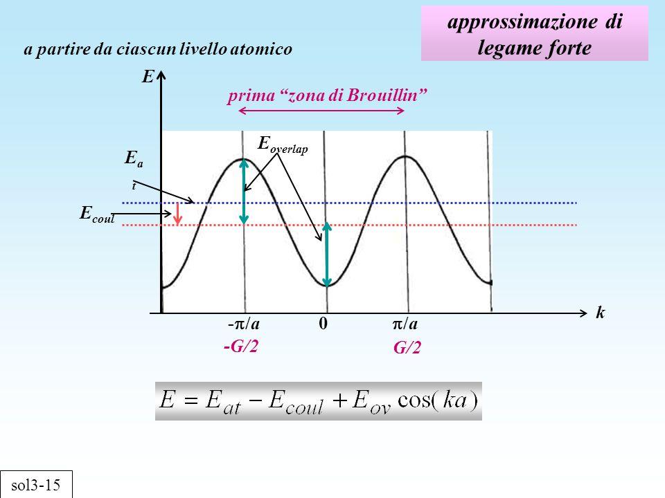 approssimazione di legame forte sol3-15 a partire da ciascun livello atomico E k 0 /a- /a EatEat E coul E overlap prima zona di Brouillin -G/2 G/2