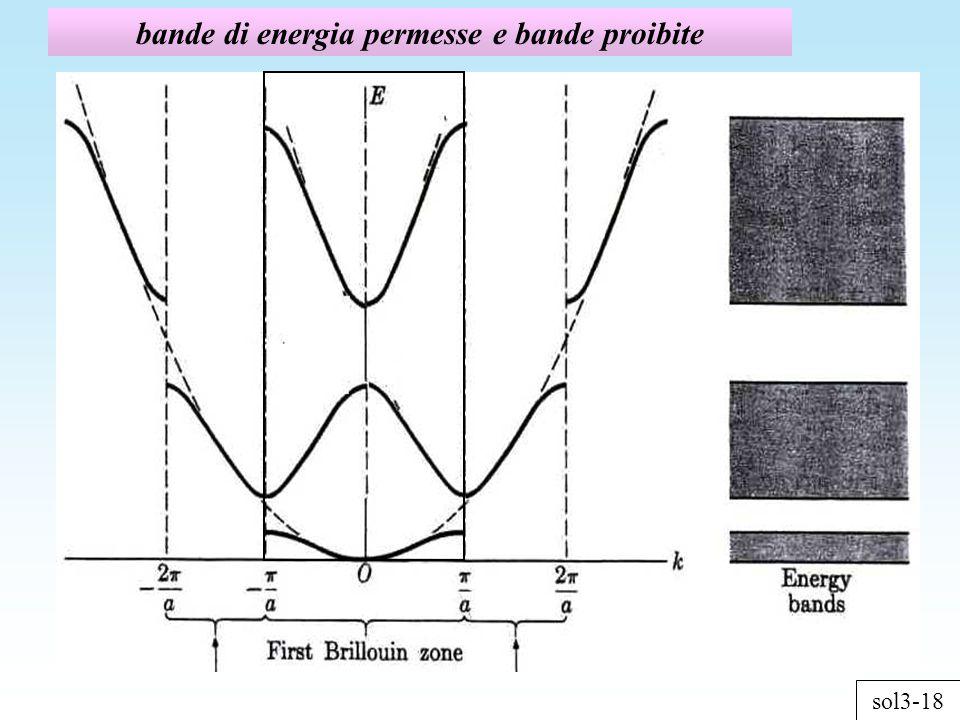 bande di energia permesse e bande proibite sol3-18