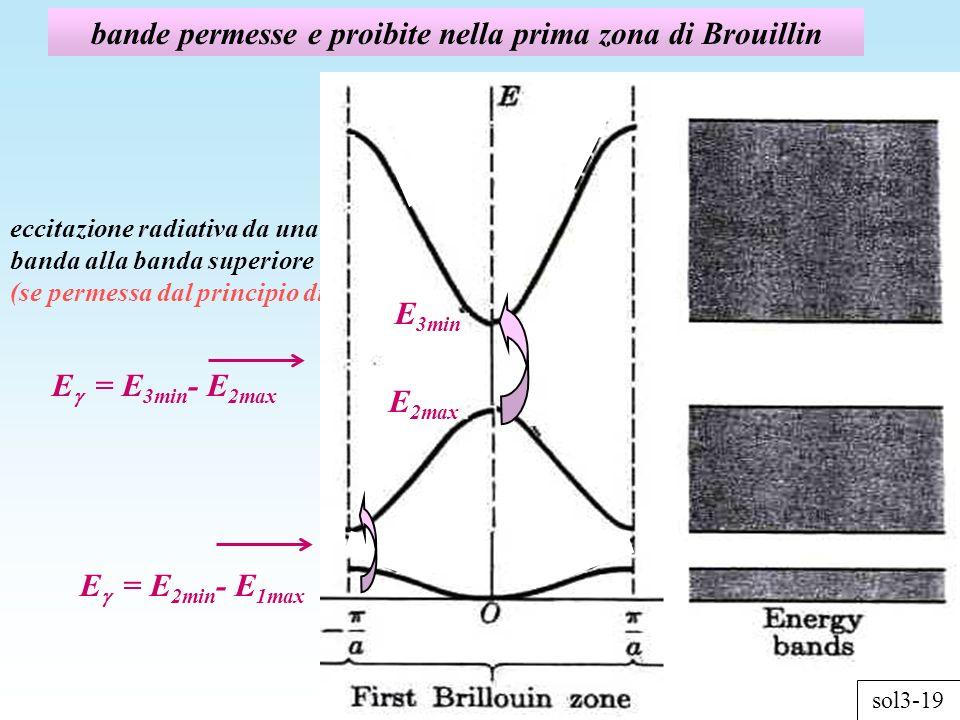 bande permesse e proibite nella prima zona di Brouillin eccitazione radiativa da una banda alla banda superiore (se permessa dal principio di Pauli) sol3-18 E 2min E 1max sol3-19 E = E 2min - E 1max E = E 3min - E 2max E 3min E 2max