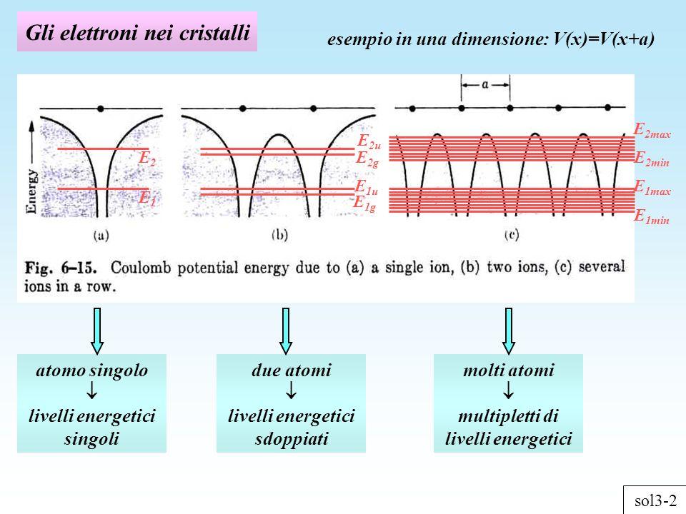 Gli elettroni nei cristalli sol3-2 esempio in una dimensione: V(x)=V(x+a) E1E1 E2E2 E 1g E 1u E 2g E 2u E 1min E 2max E 1max E 2min atomo singolo livelli energetici singoli due atomi livelli energetici sdoppiati molti atomi multipletti di livelli energetici