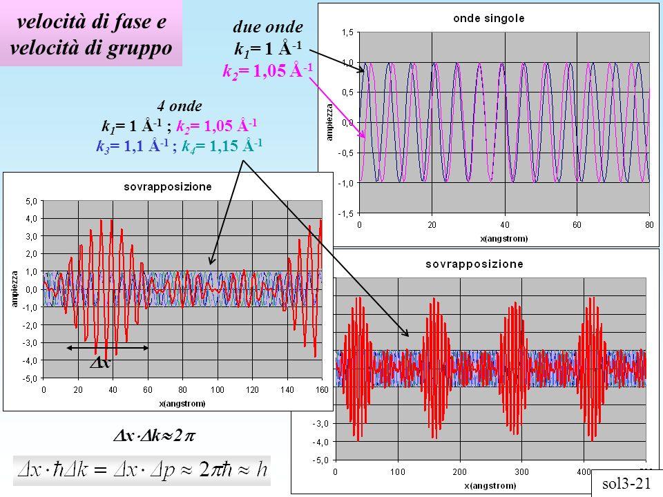 velocità di fase e velocità di gruppo due onde k 1 = 1 Å -1 k 2 = 1,05 Å -1 4 onde k 1 = 1 Å -1 ; k 2 = 1,05 Å -1 k 3 = 1,1 Å -1 ; k 4 = 1,15 Å -1 x x k 2 sol3-21