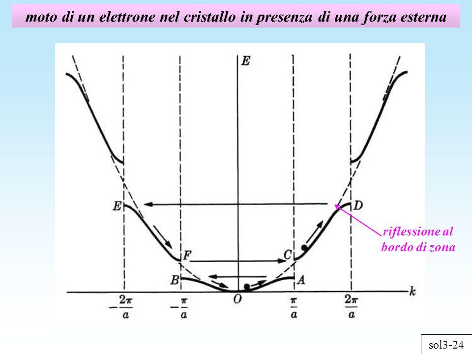 moto di un elettrone nel cristallo in presenza di una forza esterna sol3-24 riflessione al bordo di zona