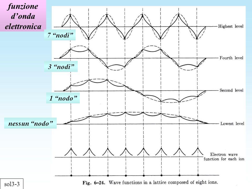 funzione donda elettronica sol3-3 nessun nodo 1 nodo 3 nodi 7 nodi
