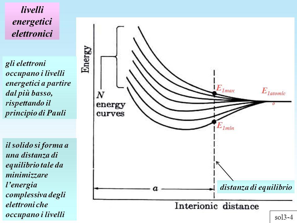 livelli energetici elettronici distanza di equilibrio E 1min E 1max E 1atomic o il solido si forma a una distanza di equilibrio tale da minimizzare lenergia complessiva degli elettroni che occupano i livelli gli elettroni occupano i livelli energetici a partire dal più basso, rispettando il principio di Pauli sol3-4