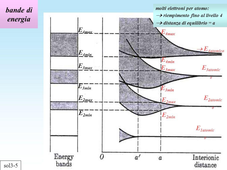 bande di energia sol3-5 E 2min E 2max E 1atomic o E 4atomico E 3atomic o E 2atomic o molti elettroni per atomo: riempimento fino al livello 4 distanza di equilibrio = a E 2min E 2max E 3min E 3max E 4min E 4max E 3min E 3max E 4min E 4max E 3min E 3max E 4min E 4max