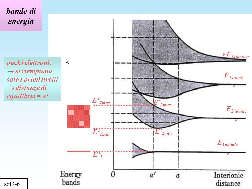 bande di energia sol3-6 E 1atomic o E 4atomico E 3atomic o E 2atomic o E 2max E 2min pochi elettroni: si riempiono solo i primi livelli distanza di equilibrio = a E 2max E 2min E1E1