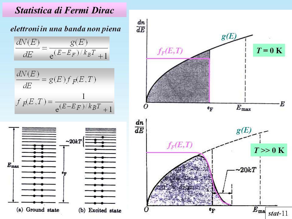 Statistica di Fermi Dirac elettroni in una banda non piena T = 0 Kf F (E,T) g(E) f F (E,T) stat-11 T >> 0 K