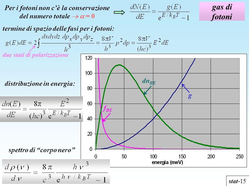 gas di fotoni stat-15 Per i fotoni non cè la conservazione del numero totale = 0 due stati di polarizzazione distribuzione in energia: termine di spaz